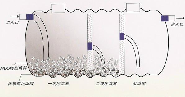 湖南玻璃钢化粪池